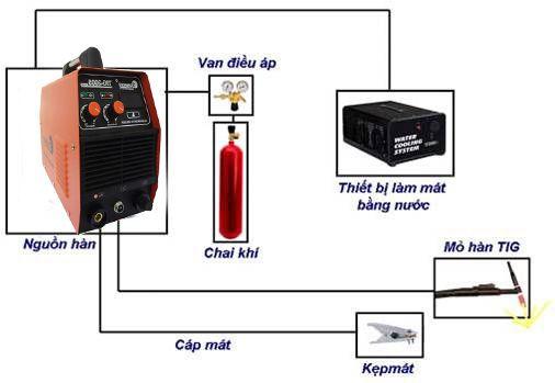 cấu tạo máy hàn điện tử mini