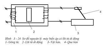 nguyen lý hoạt động của máy hàn điện tử mini
